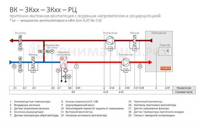 Схема приточно-вытяжной вентиляции с калорифером