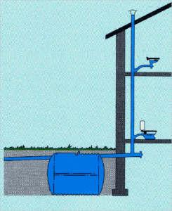 Фановая труба препятствует распространению запахов из канализации