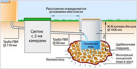 Обустройство двухкамерного септика