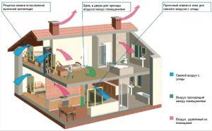 схема естественной вентиляции частного дома