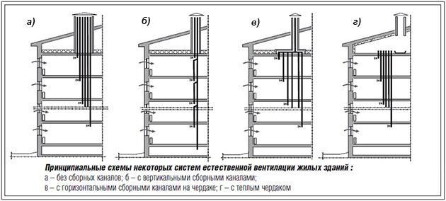 схемы естественной вентиляции жилого дома