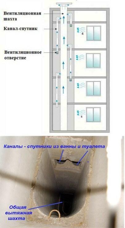 система естественной вентиляции с вертикальными сборными каналами