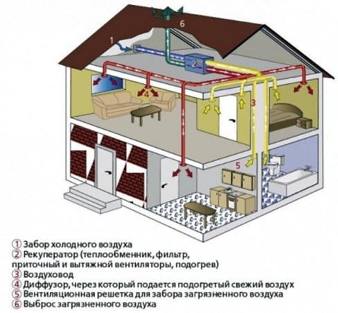 вентиляция в жилом доме с применением рекуператора