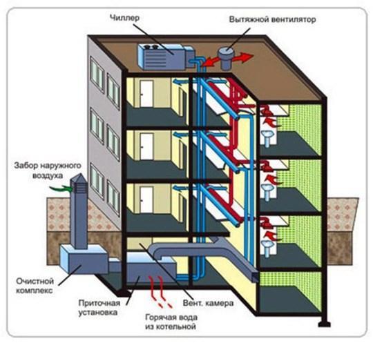 схема вентиляции с механической подачей и удалением воздуха