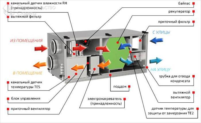 Приточно-вытяжная механическая вентиляция