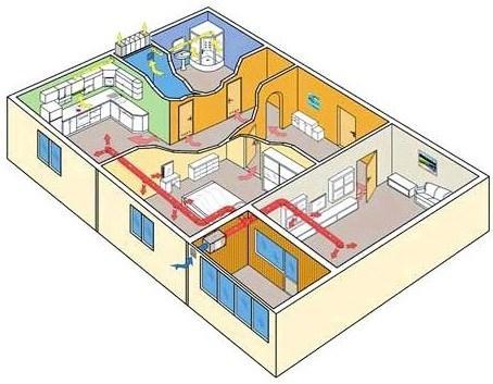Система вентиляции в двухкомнатной квартире