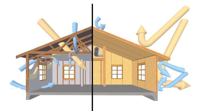 Долговечность дома из СИП-панелей напрямую зависит от эффективности вентиляции