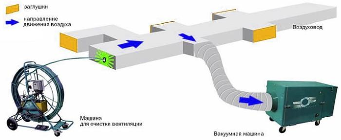 Схема механической чистки с применением вакуумной машины