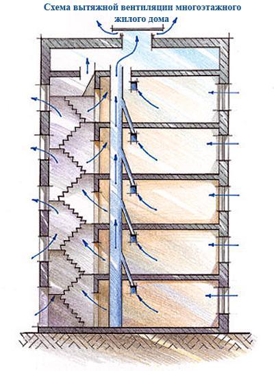 Схема устройства вытяжной вентиляции многоэтажного дома