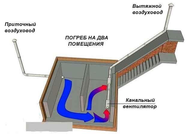 Циркуляция воздушных потоков по 2 помещениям
