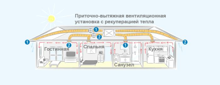 Воздушная рекуперация - устройство
