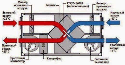 Схема устройства оборудования с рекуператором