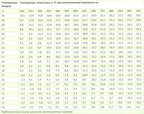 Таблица поможет определить место выпадания конденсата