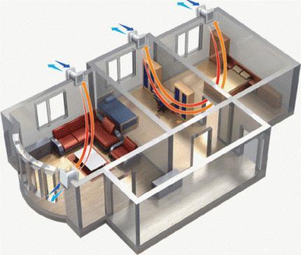 Циркуляция воздуха в отдельных помещениях