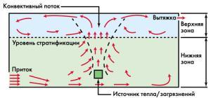 схема движения потоков воздуха при вытесняющей вентиляции