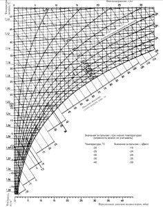 диаграмма тепловой нагрузки от общеобменной вентиляции