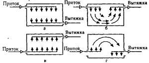 движение потоков воздуха при разных схемах вентиляции