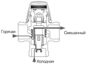 trehhodovoj-klapan-dlya-otopleniya-vidy-i-obzor-klapanov-s-termoregulyatorm-87654444