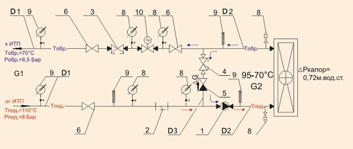 Обвязка вентиляционного обогревателя