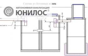 "<p><span>Схема устройства системы вентиляции всептике</span></p> <p>""></p></div> <p> <span>Схема устройства системы вентиляции всептике</span> </p> <div class="