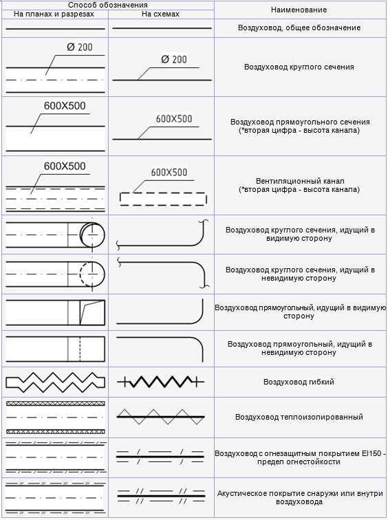 схема отключения вентиляции