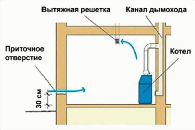 вытяжка на кухне для газового котла