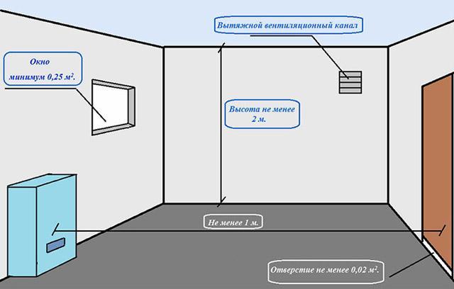 вытяжка газового котла в частном доме требования