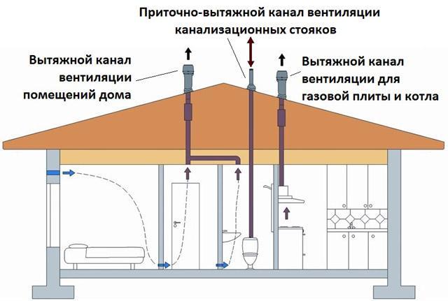 вентиляция в помещении с газовым котлом