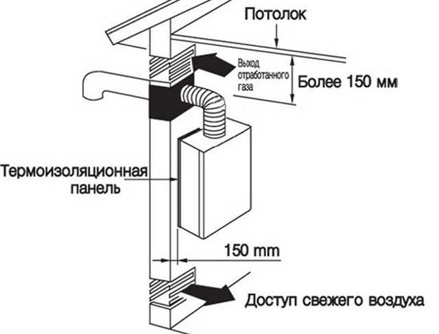 вентиляция в кухне с газовым котлом