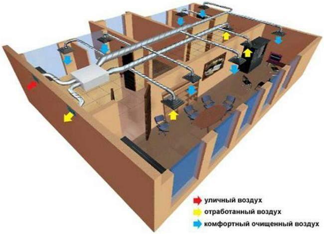 Особенности принудительной вентиляции на промышленных объектах