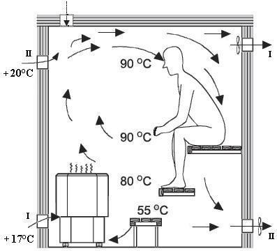 Схема систем для парилок с электрокаменкой