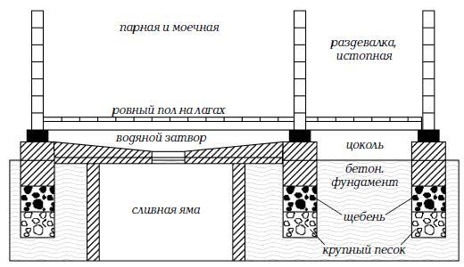 Схема протекающего пола