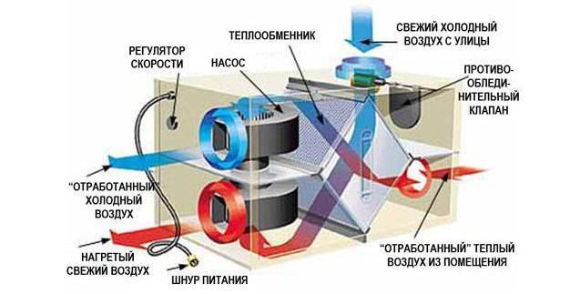 Приточно-вытяжная вентиляция с рекуперацией - схема