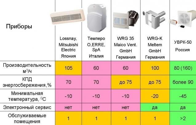 Сравнительный анализ популярных систем приточного вентилирования