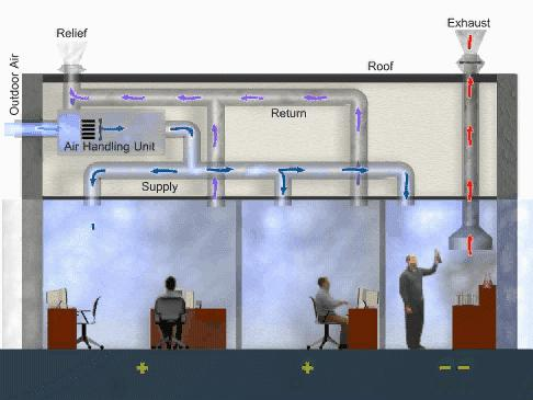 Принцип действия общеобменной вентиляции