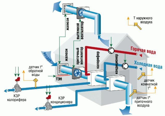 Приточные системы вентиляции - схема