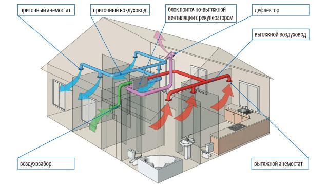 Приточно-вытяжная вентиляция частного дома