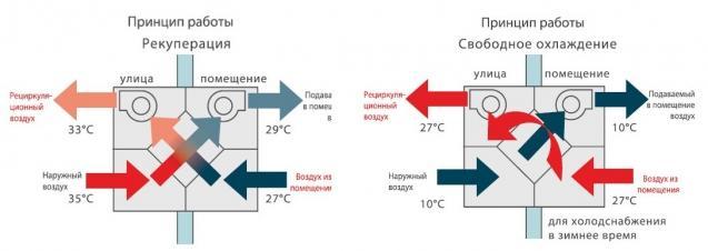 Принцип работы рекуператора и охлаждения воздуха для дома
