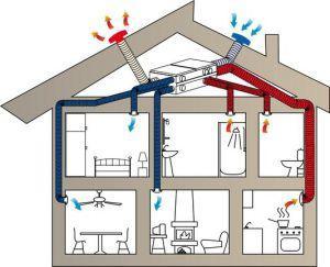 Схема приточной вентиляции в деревянном доме