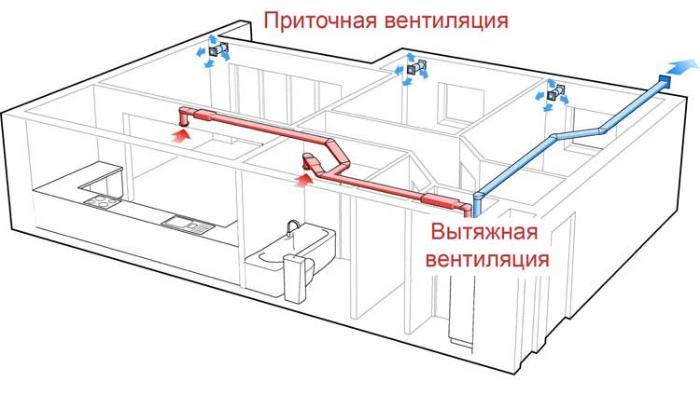 Схема работы вентиляции