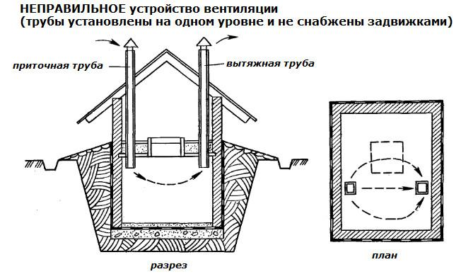 Сухой погреб: делаем правильную вентиляцию