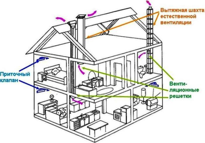 вентиляция в частном доме фото 6