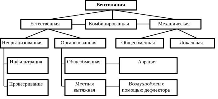 Основные виды систем вентиляции