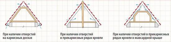 Схема вентиляции чердака в частном доме