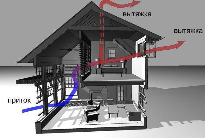 естественная вентиляция в двухэтажном доме