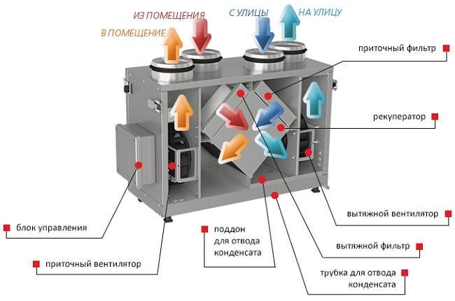 Принцип устройства вентиляции с рекуперацией