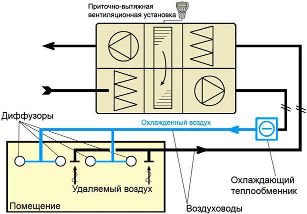 Схема работы системы вентиляции с охлаждением воздух