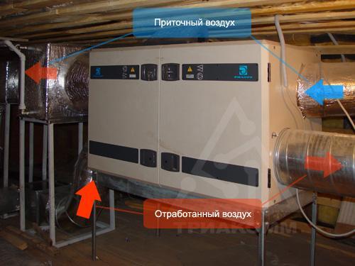 Приточно-вытяжная вентиляция в коттедже может эффективно подогревать (или охлаждать) приточный воздух