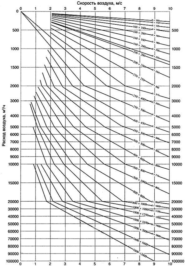 Диаграма подбора сечений воздуховода