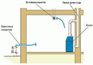 Как сделать вентиляцию в котельной частного дома?